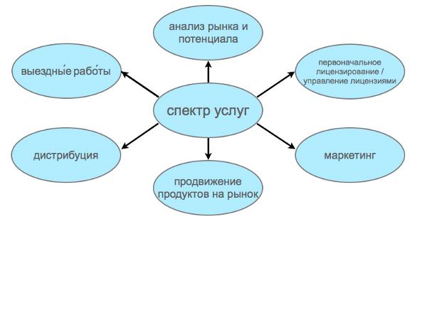 Grafik_Leistungsspektrum_Ru.001